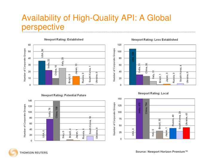 Availability of High-Quality API: A Global perspective