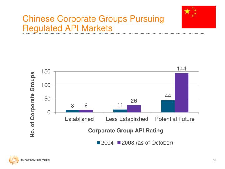 Chinese Corporate Groups Pursuing Regulated API Markets