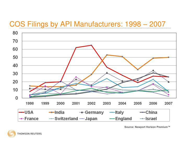 COS Filings by API Manufacturers: 1998 – 2007