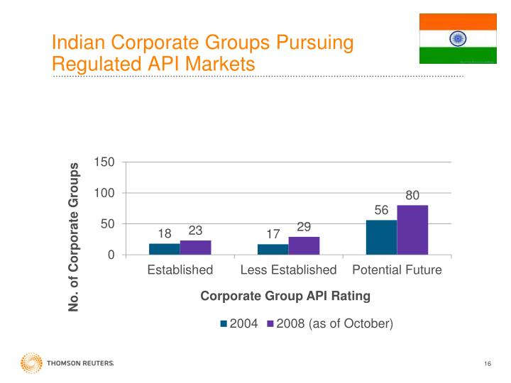 Indian Corporate Groups Pursuing Regulated API Markets