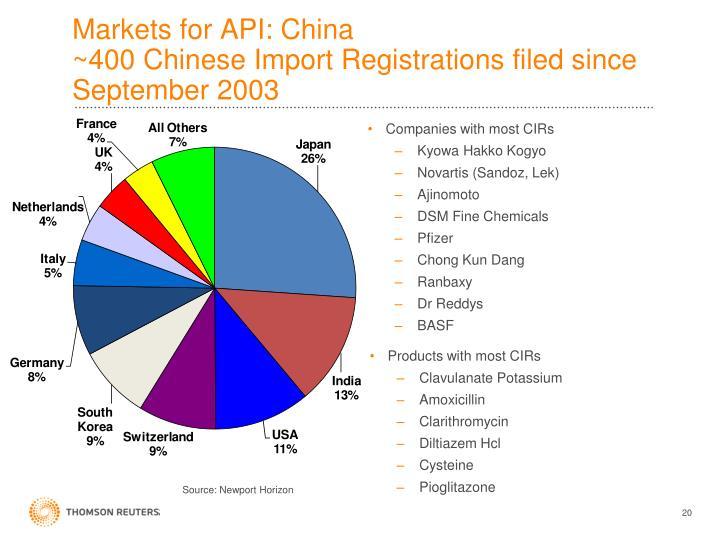 Markets for API: China