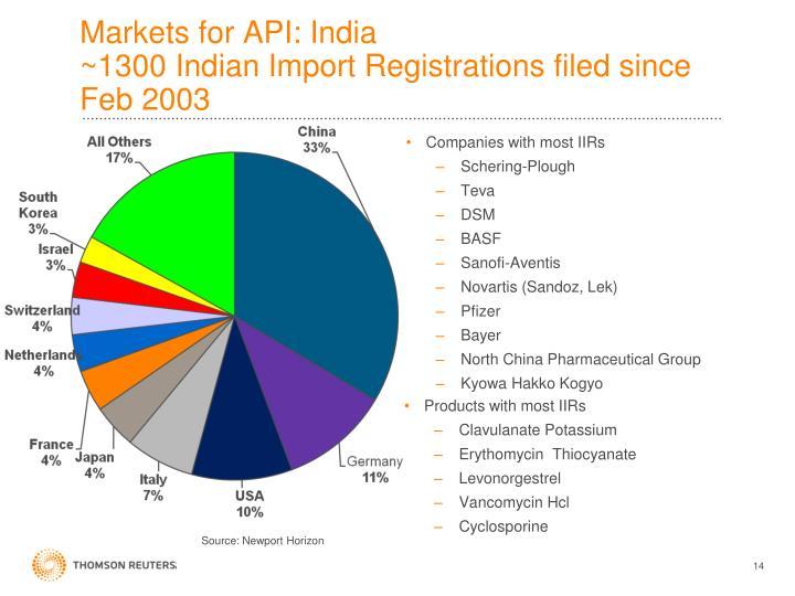 Markets for API: India