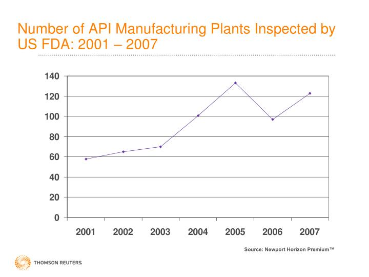 Number of API Manufacturing Plants Inspected by US FDA: 2001 – 2007