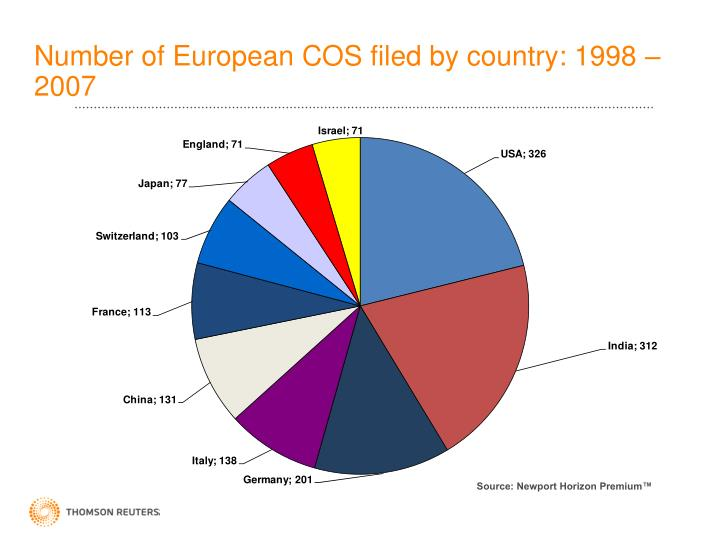 Number of European COS filed by country: 1998 – 2007