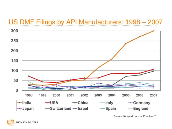 US DMF Filings by API Manufacturers: 1998 – 2007