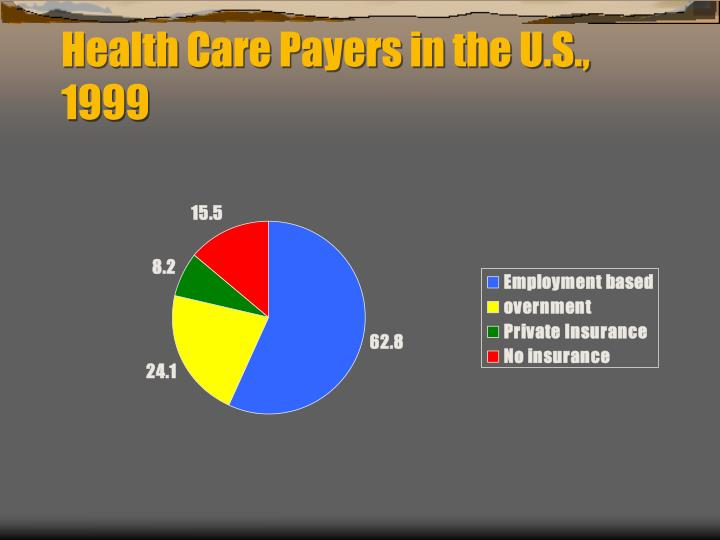 Health Care Payers in the U.S., 1999