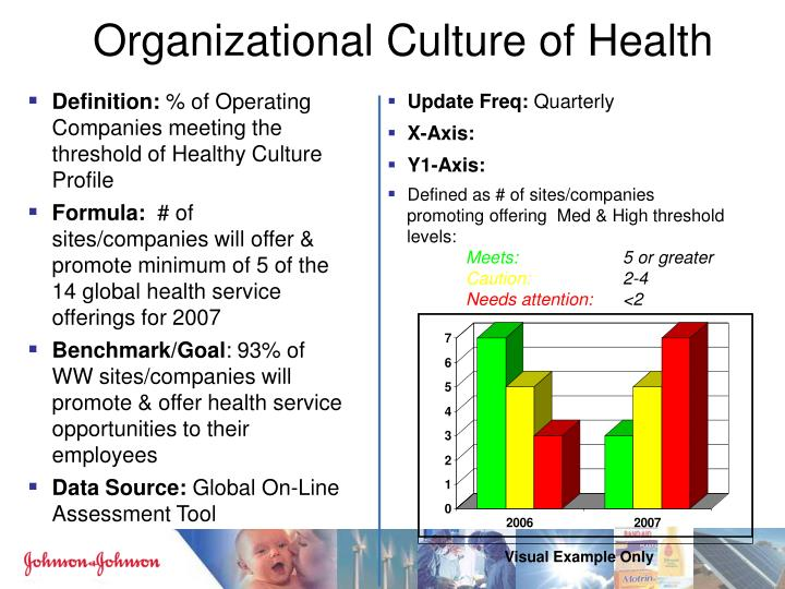 Organizational Culture of Health