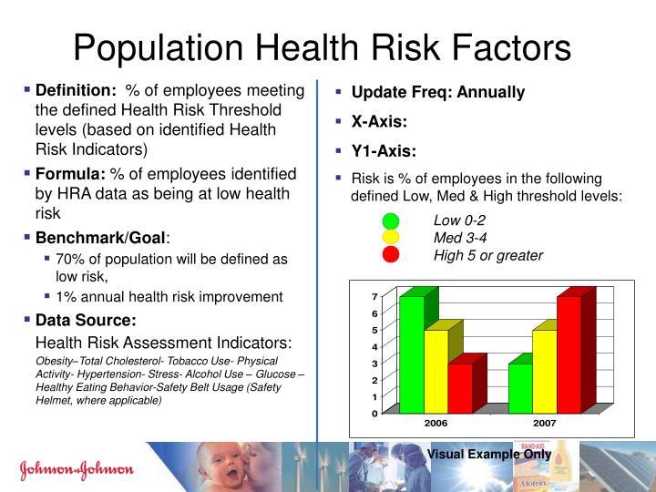 Population Health Risk Factors