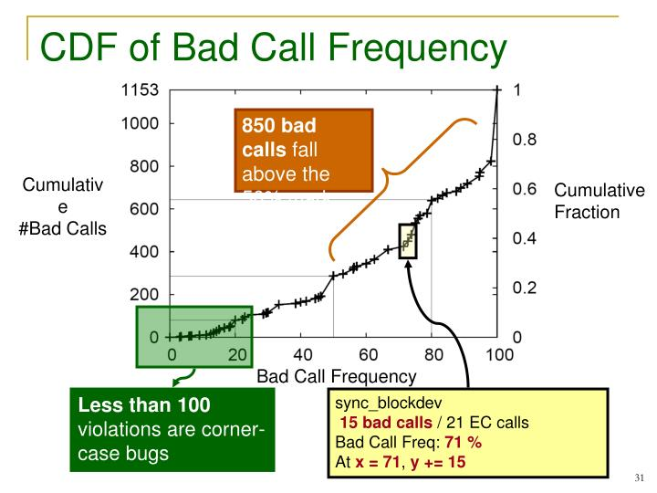 CDF of Bad Call Frequency