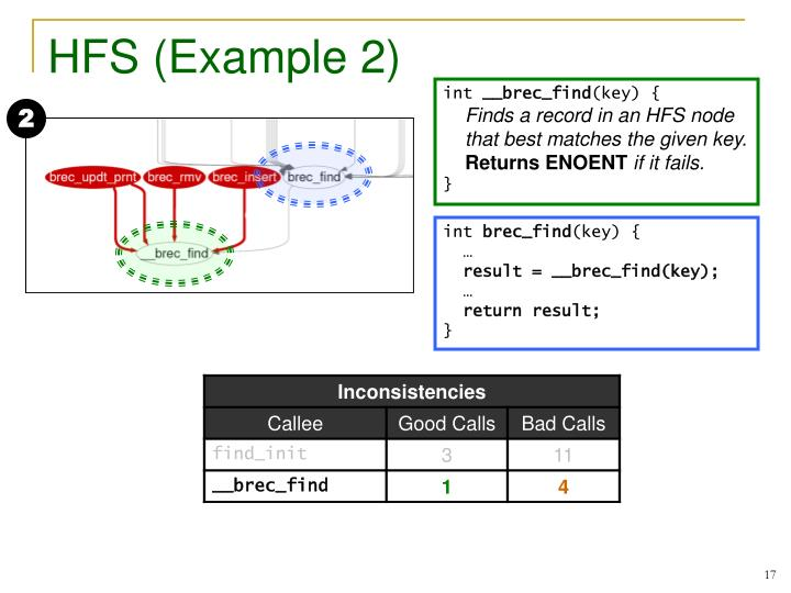 HFS (Example 2)