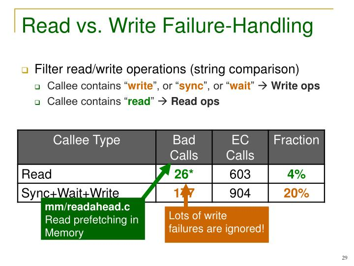 Read vs. Write Failure-Handling