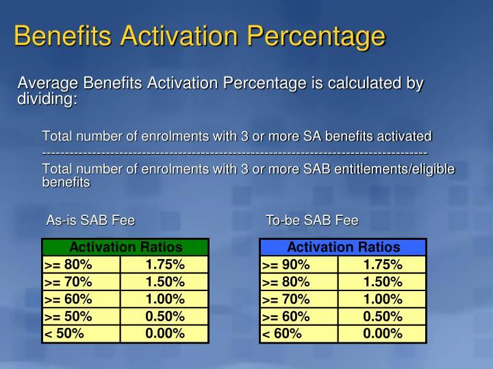 Benefits Activation Percentage