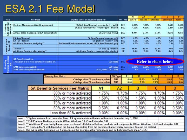 ESA 2.1 Fee Model