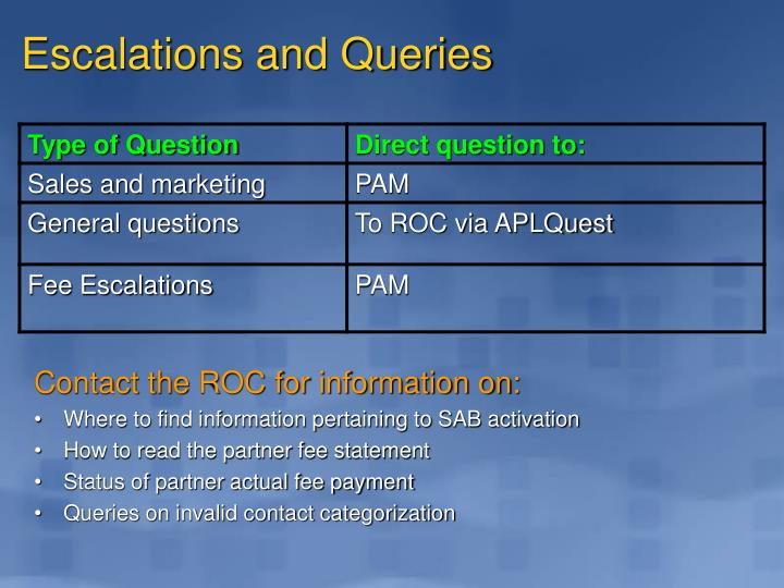 Escalations and Queries