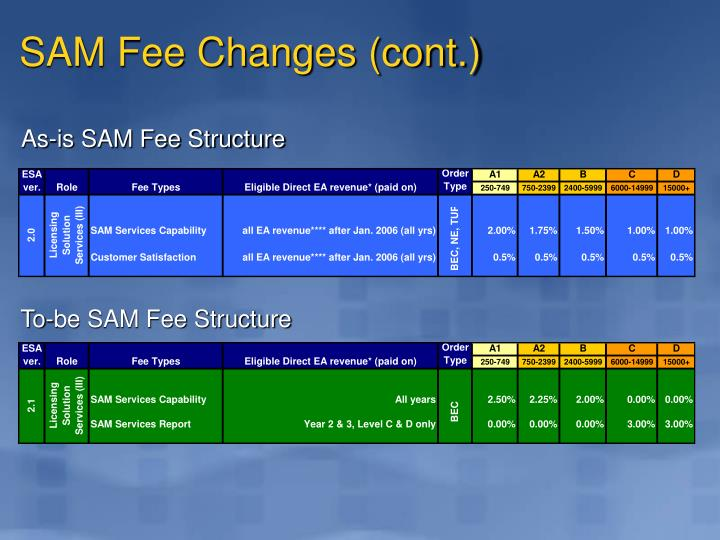 SAM Fee Changes (cont.)