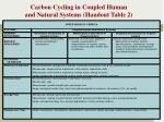 carbon cycling in coupled human and natural systems handout table 2