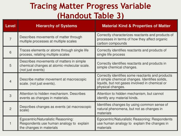 Tracing Matter Progress Variable