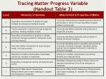 tracing matter progress variable handout table 3