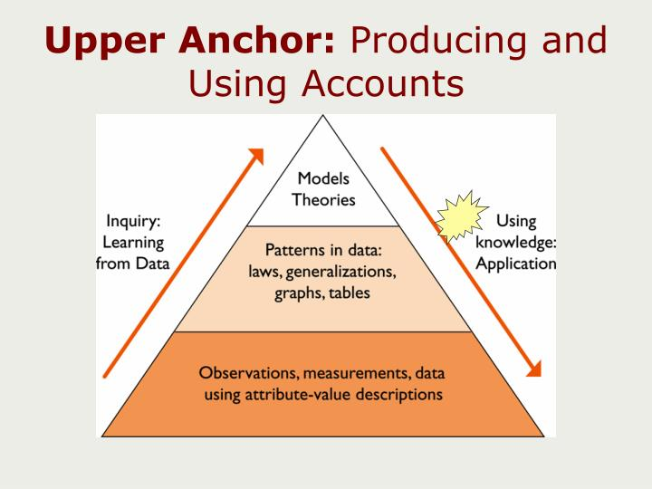 Upper Anchor: