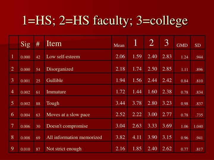1=HS; 2=HS faculty; 3=college