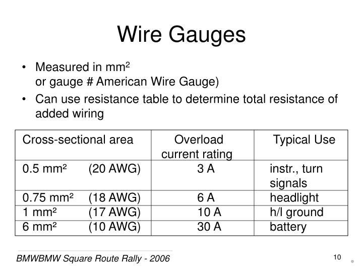 Wire Gauges