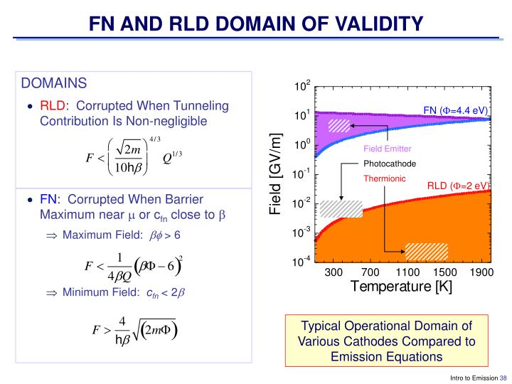 FN AND RLD DOMAIN OF VALIDITY