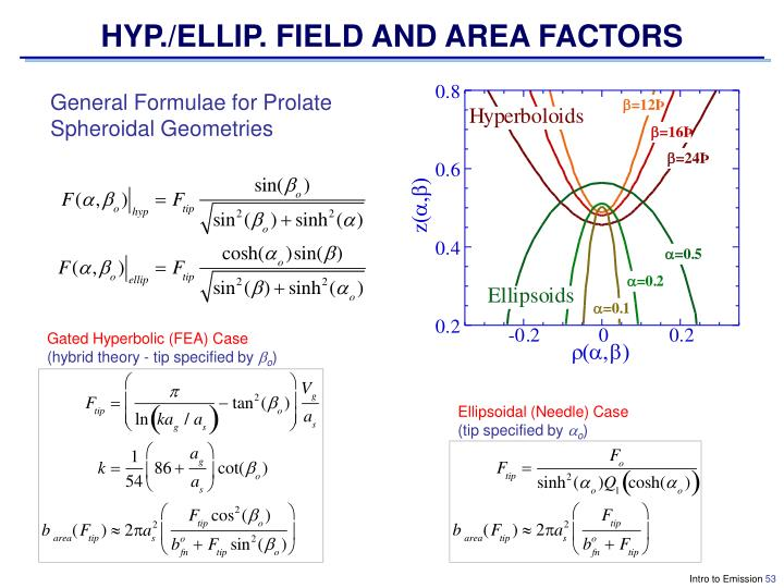 HYP./ELLIP. FIELD AND AREA FACTORS