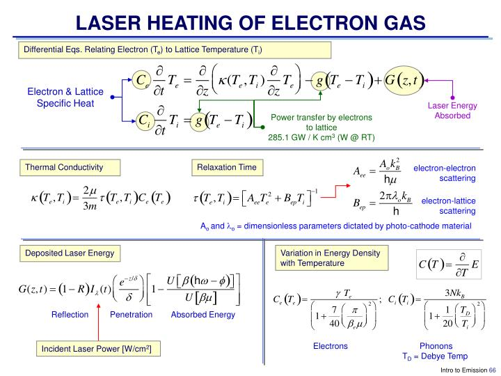LASER HEATING OF ELECTRON GAS