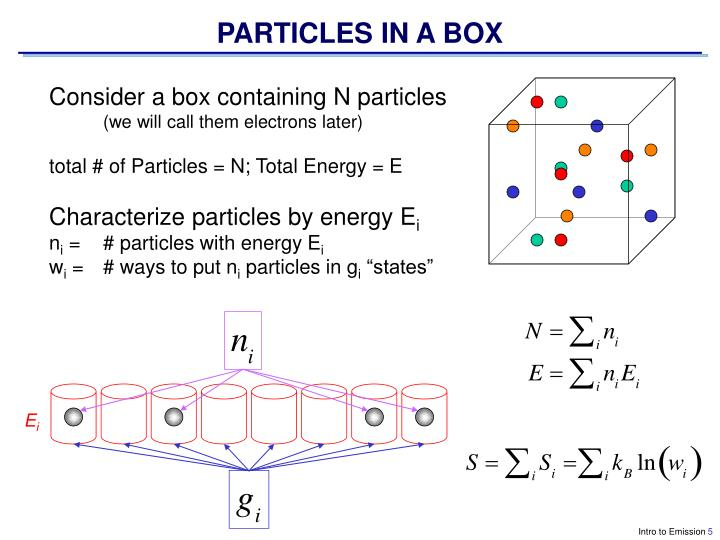PARTICLES IN A BOX