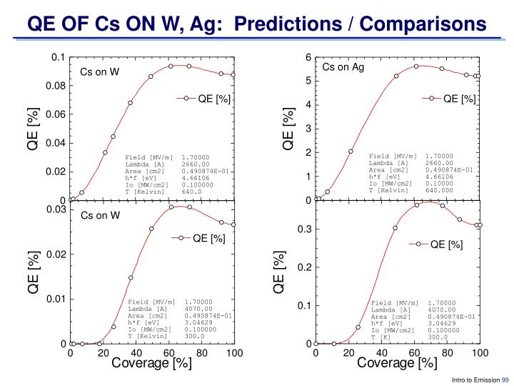 QE OF Cs ON W, Ag:  Predictions / Comparisons