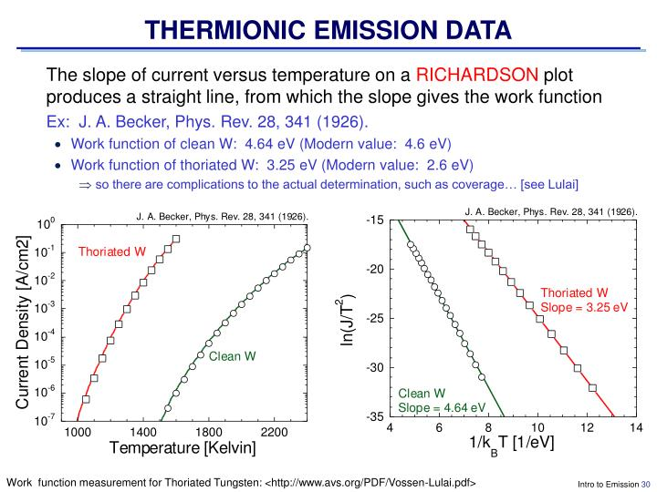 THERMIONIC EMISSION DATA