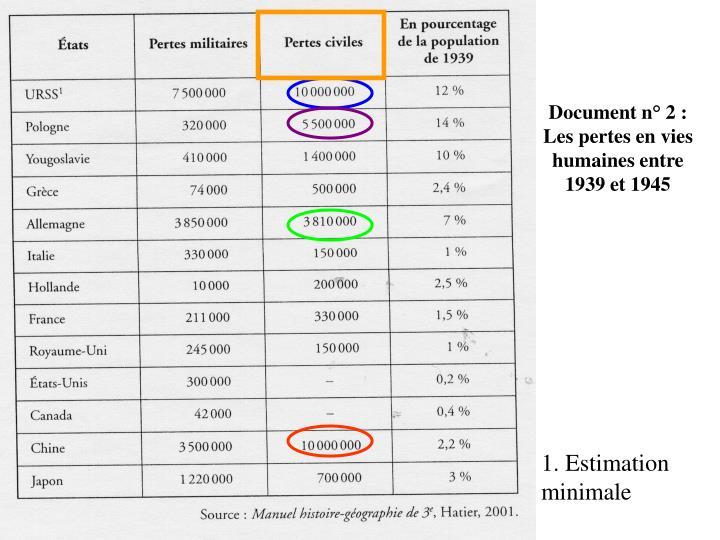 Document n° 2: Les pertes en vies humaines entre 1939 et 1945