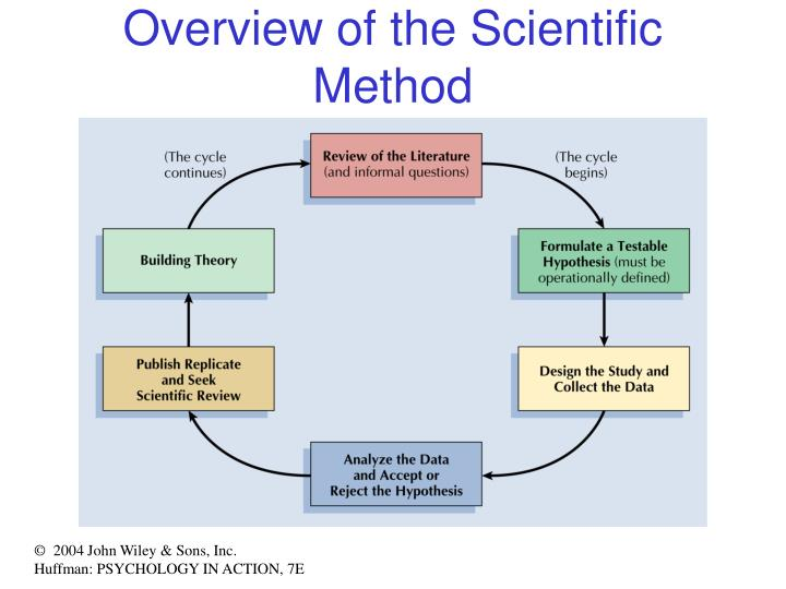 Overview of the Scientific Method
