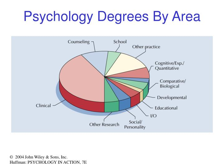 Psychology Degrees By Area