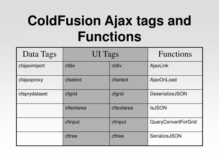 Coldfusion ajax tags and functions