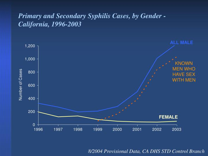 Primary and Secondary Syphilis Cases, by Gender - California, 1996-2003