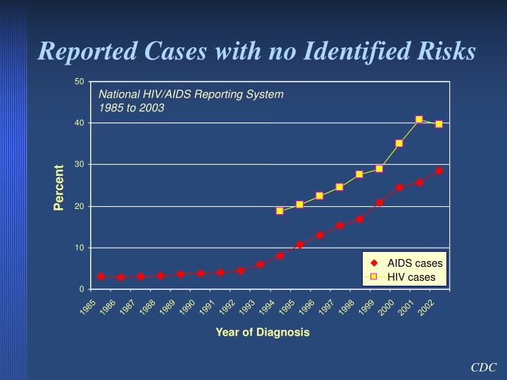 Reported Cases with no Identified Risks