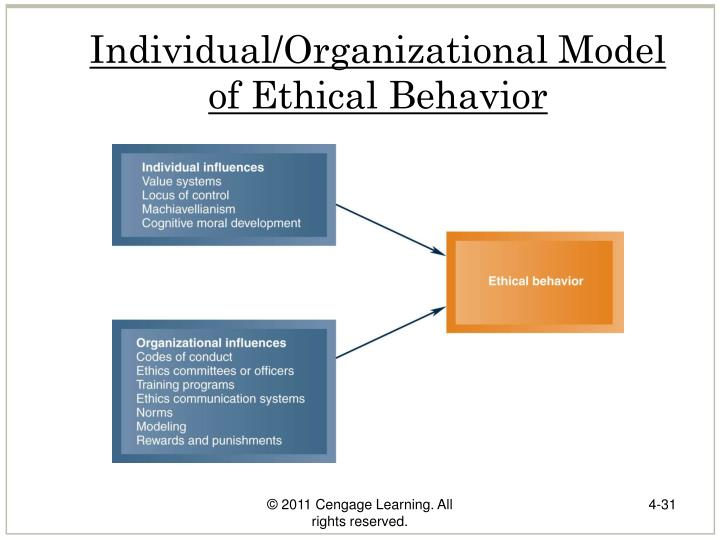Individual/Organizational Model of Ethical Behavior