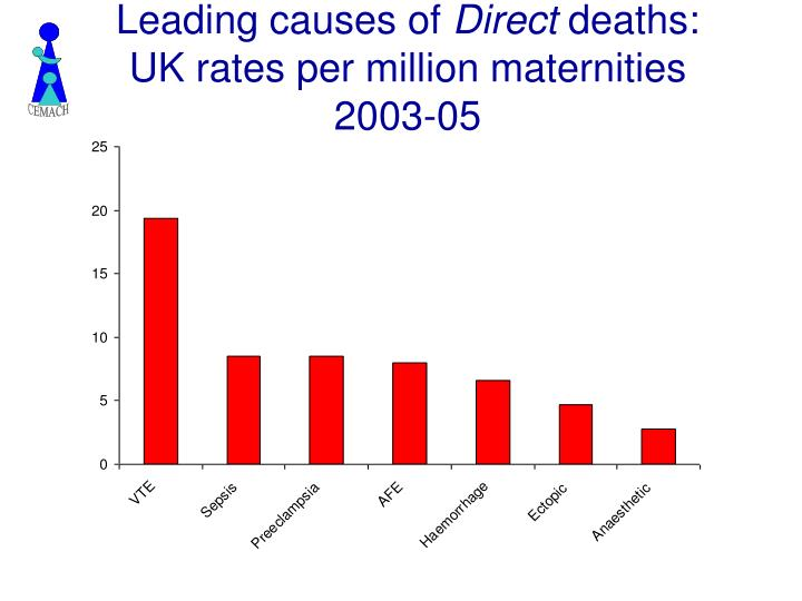 Leading causes of