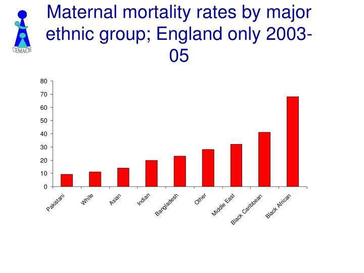 Maternal mortality rates by major ethnic group; England only 2003-05