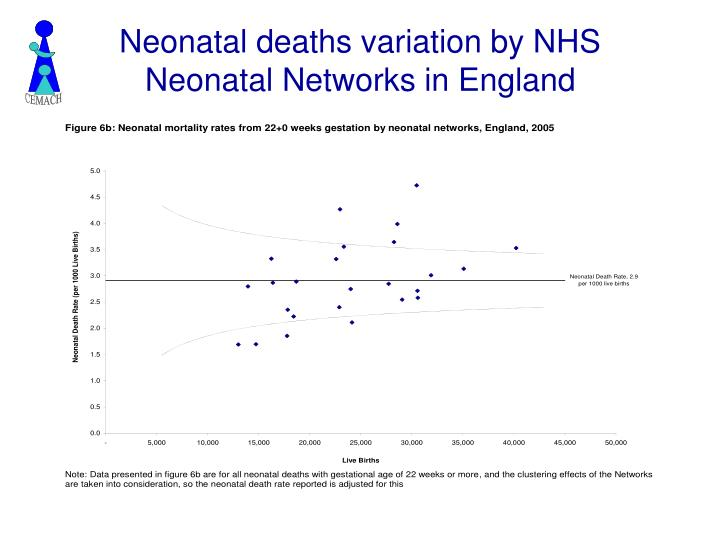 Neonatal deaths variation by NHS Neonatal Networks in England