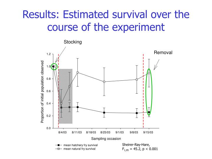 Results: Estimated survival over the course of the experiment