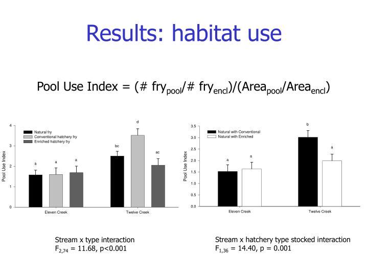 Results: habitat use