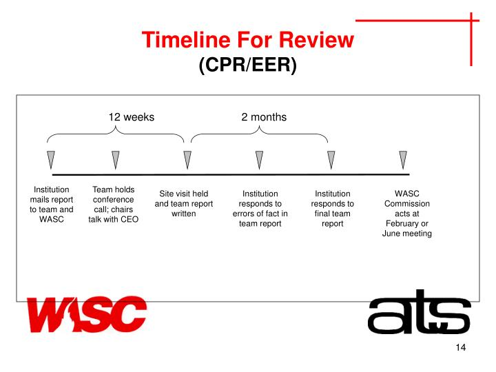 Timeline For Review