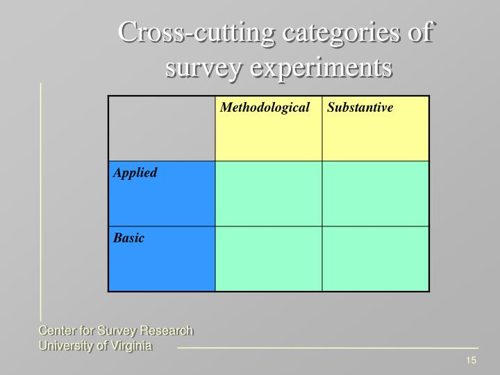 Cross-cutting categories of