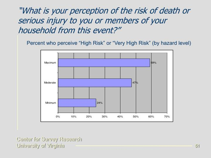 """What is your perception of the risk of death or serious injury to you or members of your household from this event?"""