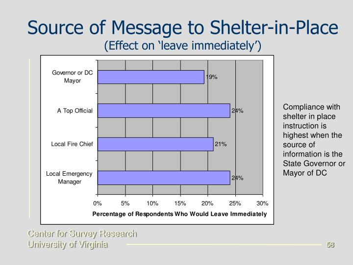 Source of Message to Shelter-in-Place