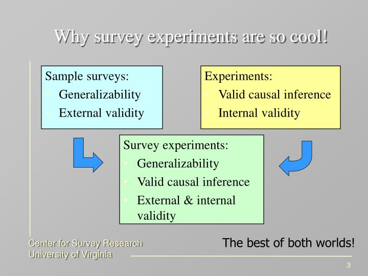 Why survey experiments are so cool