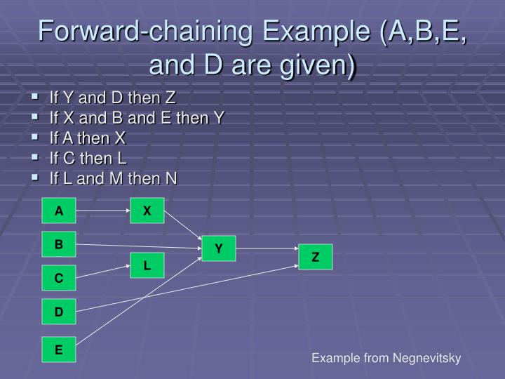 Forward-chaining Example (A,B,E, and D are given)