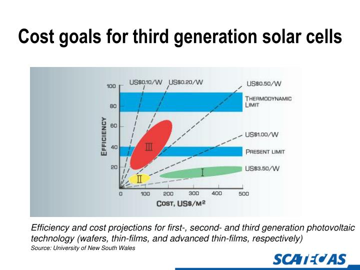 Cost goals for third generation solar cells